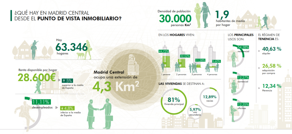 IMPACTO DE MADRID CENTRAL VIVIENDA CBRE