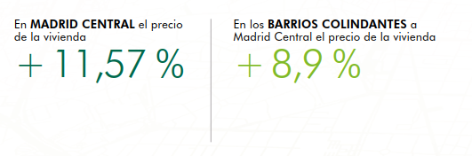 IMPACTO MADRID CENTRAL VIVIENDA CBRE