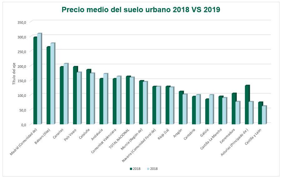 precio medio suelo urbano