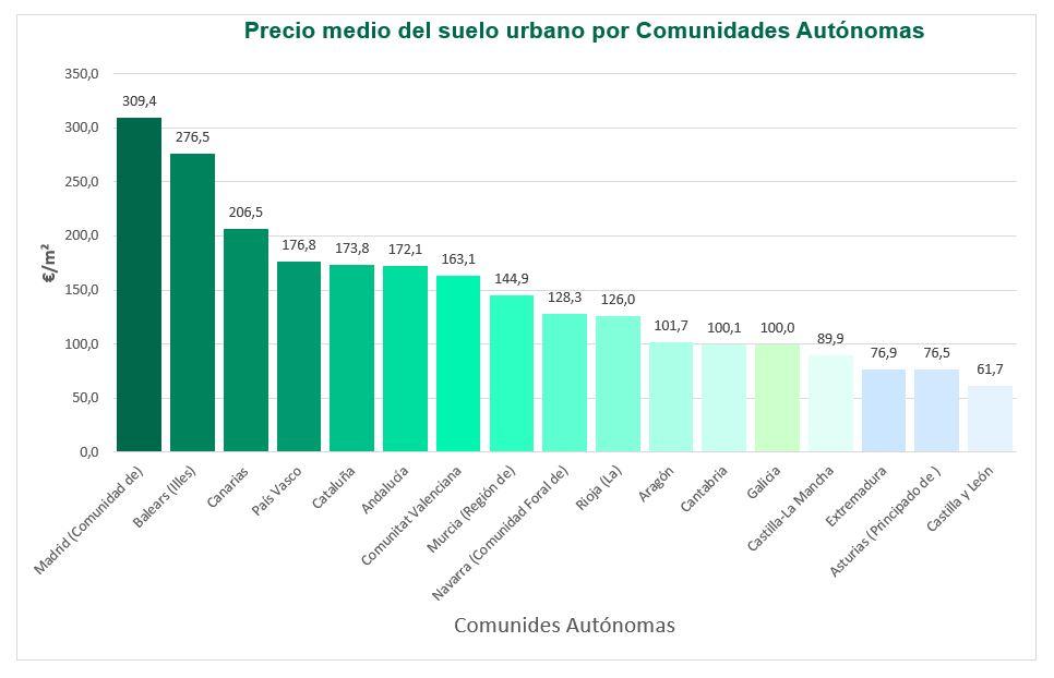 precio suelo comunidades autónomas